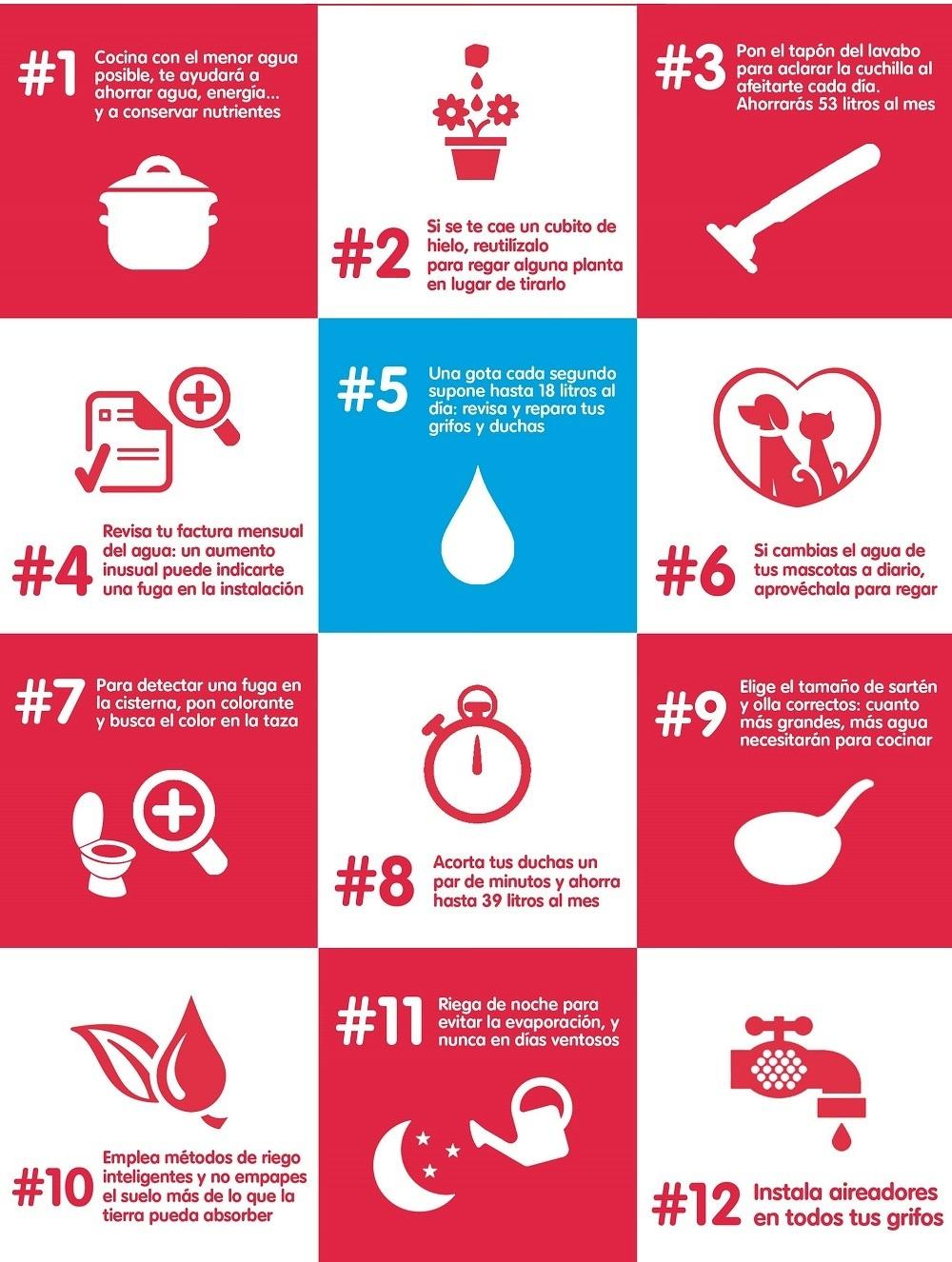 consejos de fontanería para ahorar en Bilbao
